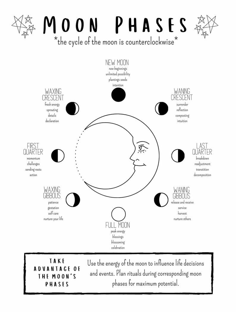 Phases of the Moon Grimoire Page, Lunar Calendar Book of Shadows Printable, Witch Cheat Sheet