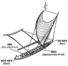 Bildresultat för crab claw sail diy