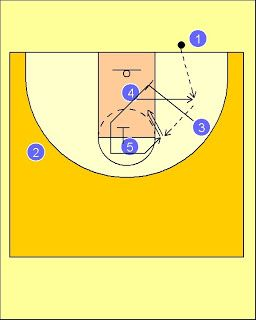 Pick'n'Roll. Resources for basketball coaches.: France National Team Baseline Out Of Bounds Play