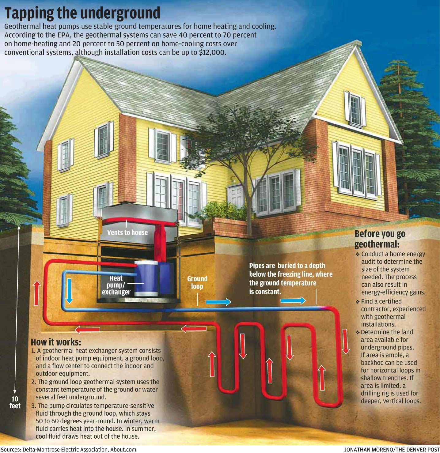 10 Myths About Geothermal Heating And Cooling Geothermal Heating