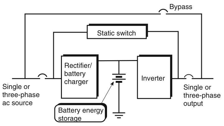 UPS block diagram | Uninterruptible power supplies, Power supply, Energy  storagePinterest