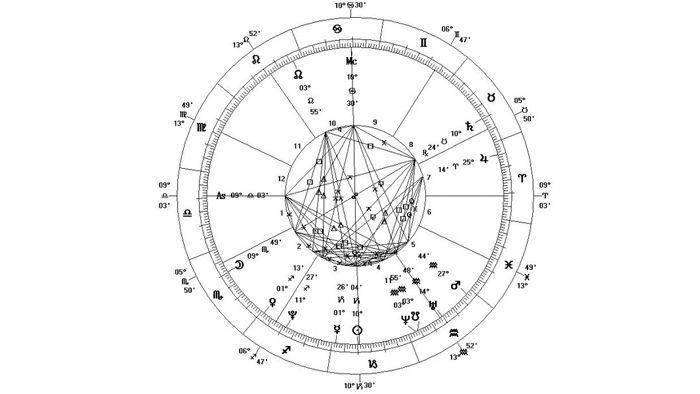 Vedic Astrology Birth Chart Reading Divine Pinterest Birth Chart