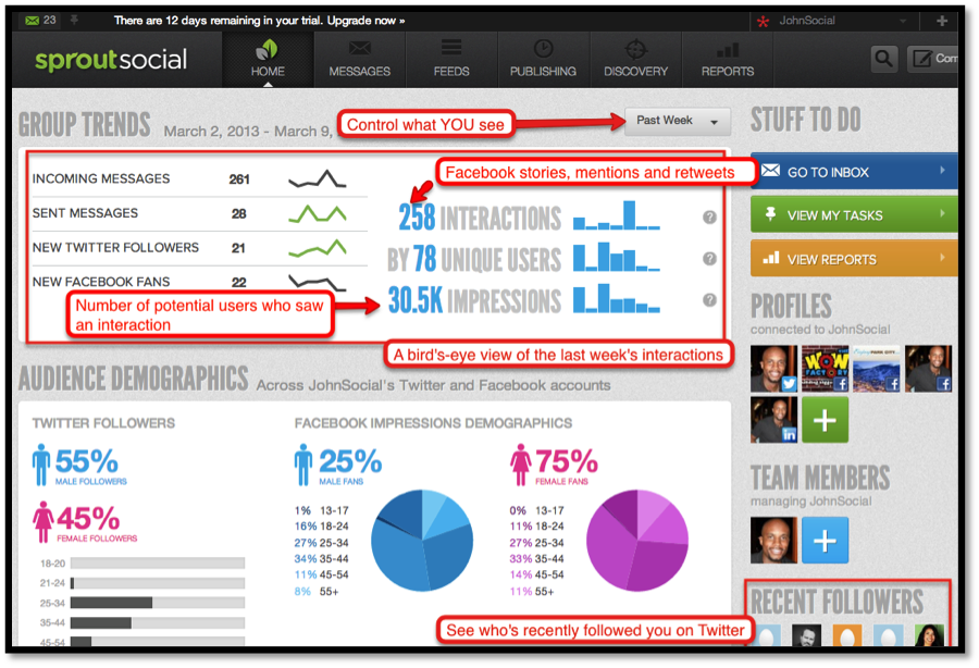 Social Media Management Tool A Review Of Sprout Social In 2013 Social Media Management Tools Social Media Tool Social Media Marketing Tools