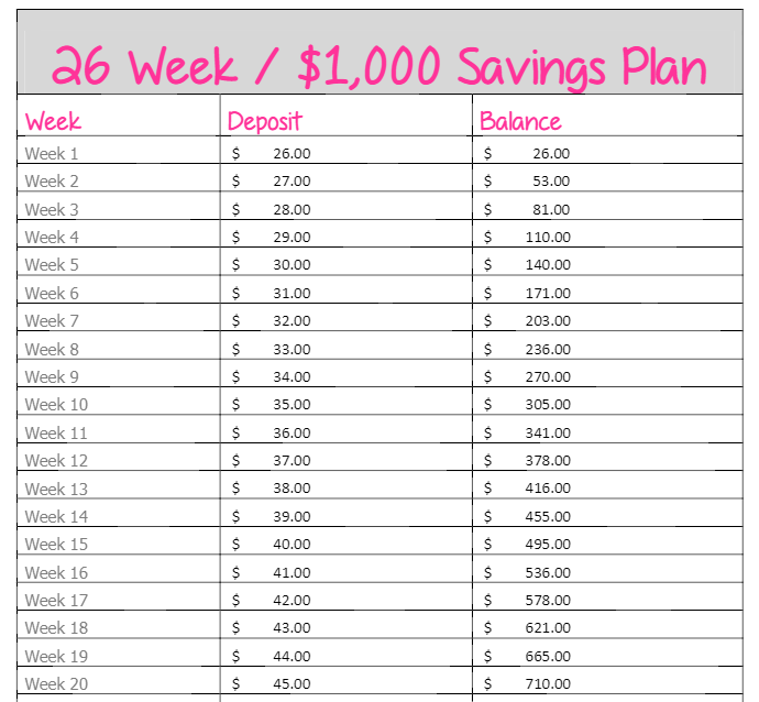 picture about 26 Week Money Challenge Printable named Pin upon Thrifty Rules