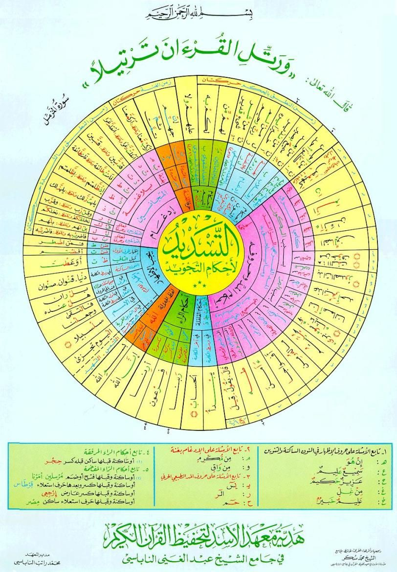 التجويد Recherche Google Tajweed Quran Islam Beliefs Quran Tafseer