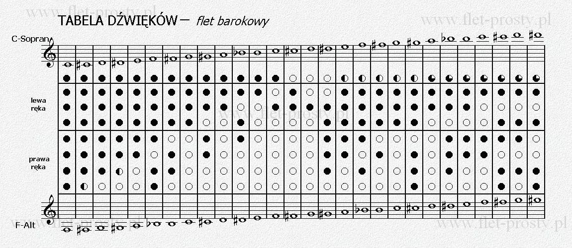 chromatyczna tabela chwytów dla fletu barokowego