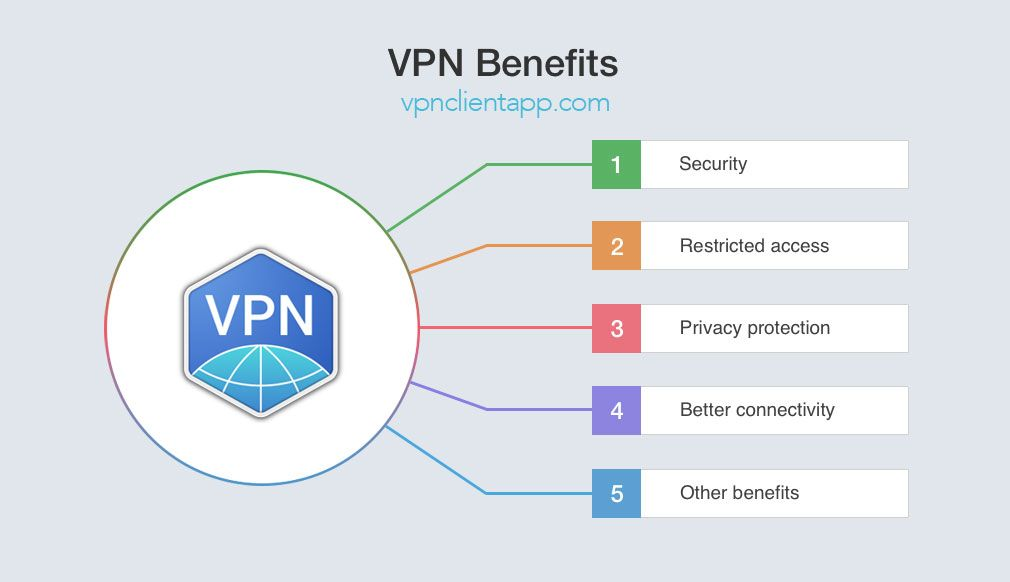 What Is The Benefit Of Using A Vpn