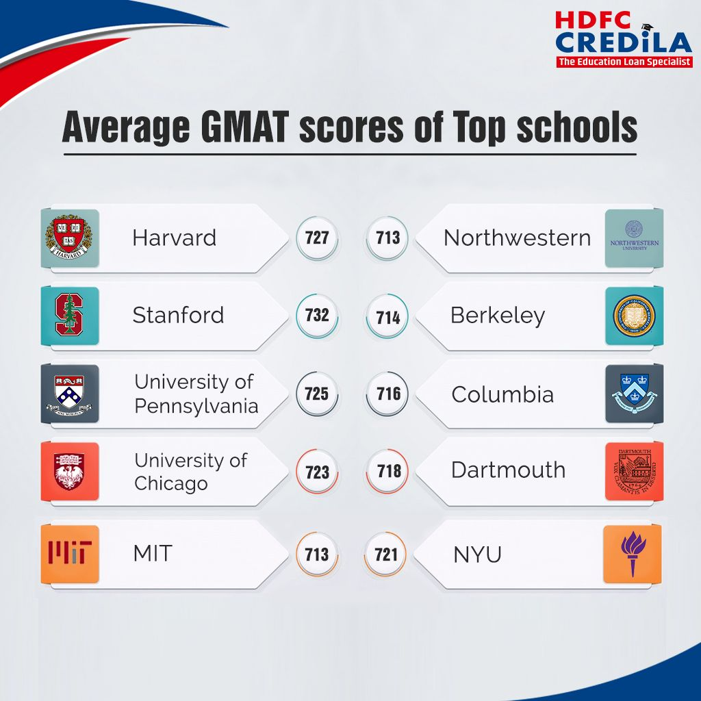 What GMAT score can get you into the top ranked business