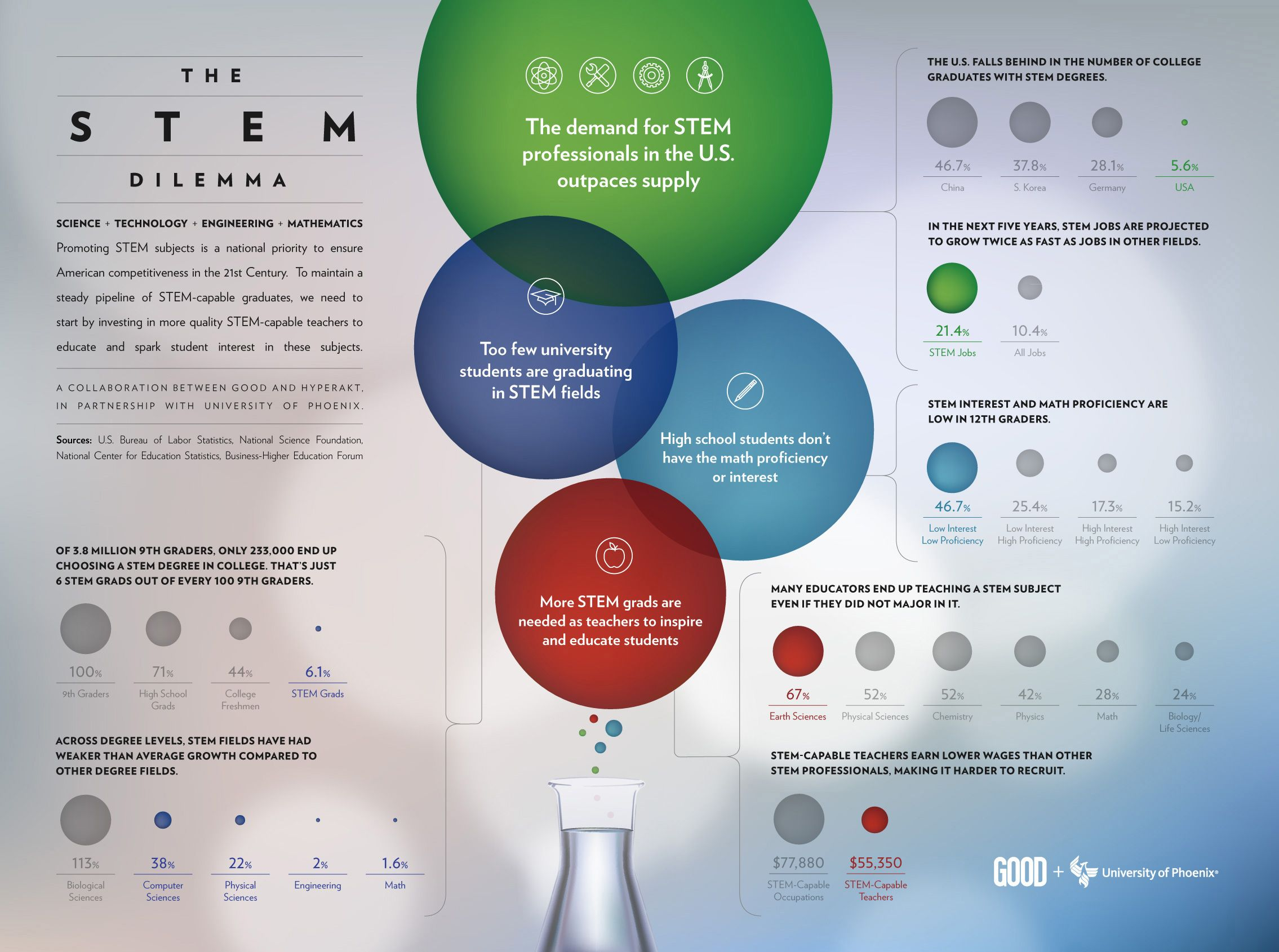 Infographic of the week: science, tech, engineering, and math ...