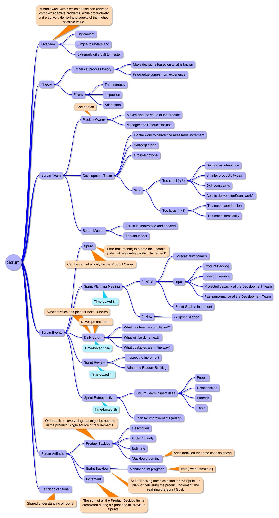 Scrum guide mind map | business | Pinterest | Project management ...