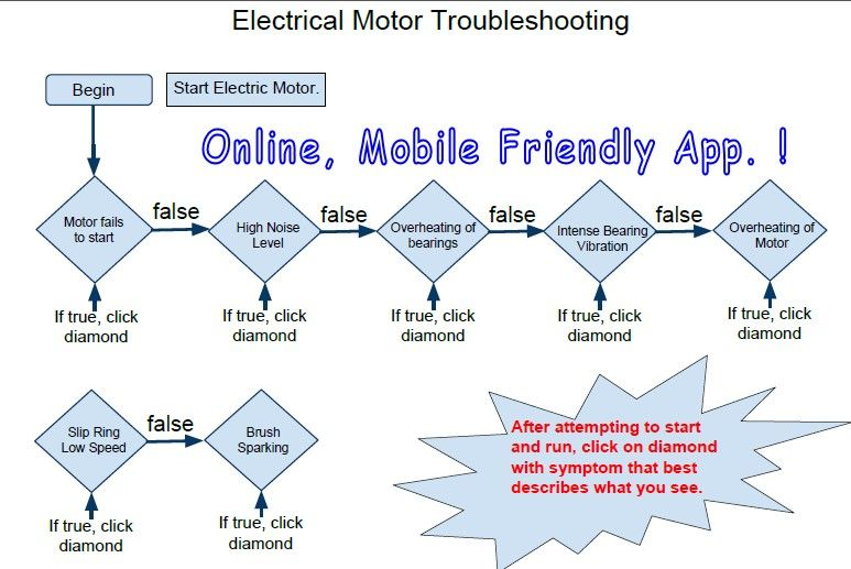 Electric Motor Troubleshooting Flowchart  Industrial Electrician