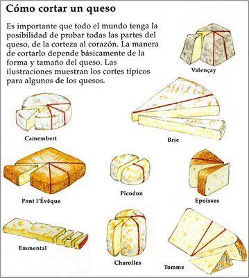 Todo sobre quesos mundoquesos cortar queso quesos y for Platillos franceses faciles