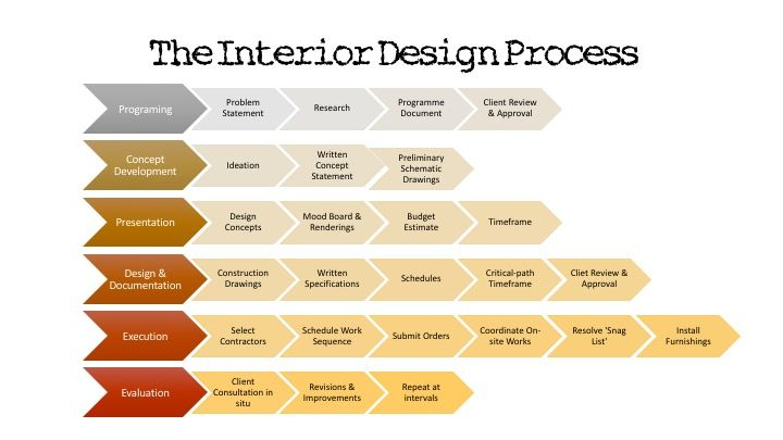 The Interior Design Process Interior Design Process Interior