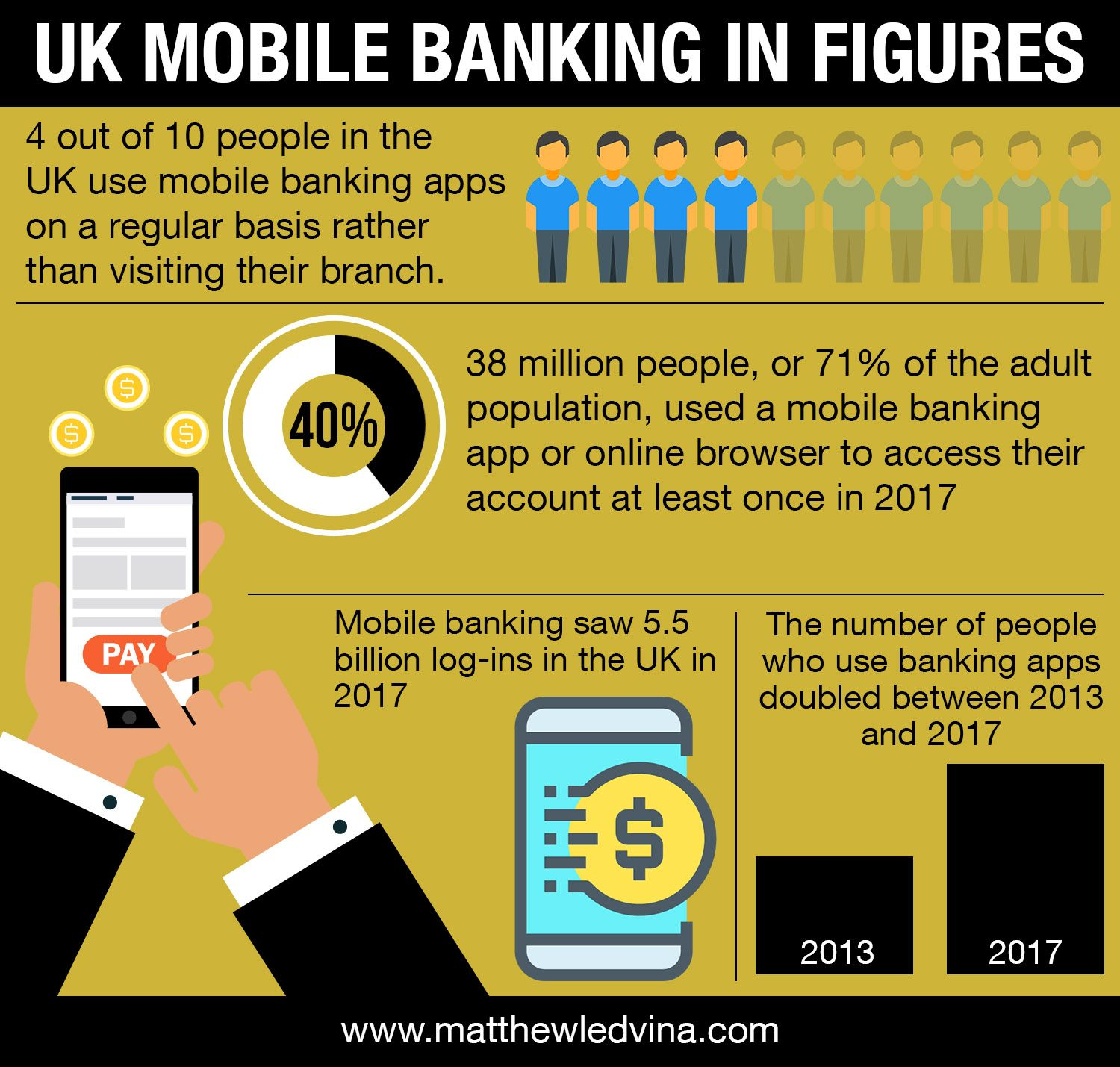 Uk Mobile Banking In Figures Mobile Banking Banking App Fintech