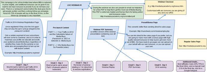 How To Promote A Webinar In 3 Easy Steps Webinar Digital