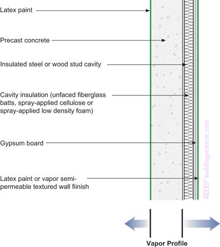 Precast Concrete With Interior Frame Wall Cavity Insulation Applicability Limited To Mixed Humid Hot Interior Wall Insulation Precast Concrete Concrete Wall
