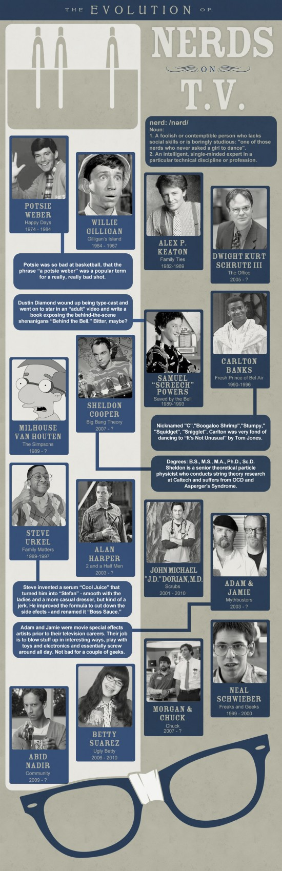 INFOGRAPHIC: THE EVOLUTION OF NERDS ON TV    If you are potato couch, I am pretty you are familiar with the nerd characters on TV over the years. In this infographic, you will discover and reminisce the old times if you see the nerd characters on TV that entertains us with their quirky antics.