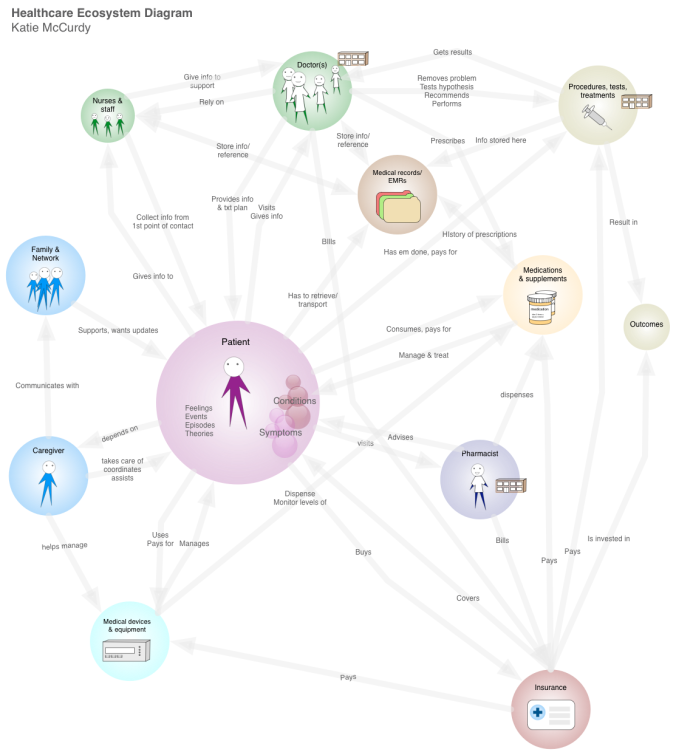 Visualizing the healthcare ecosystem Health care