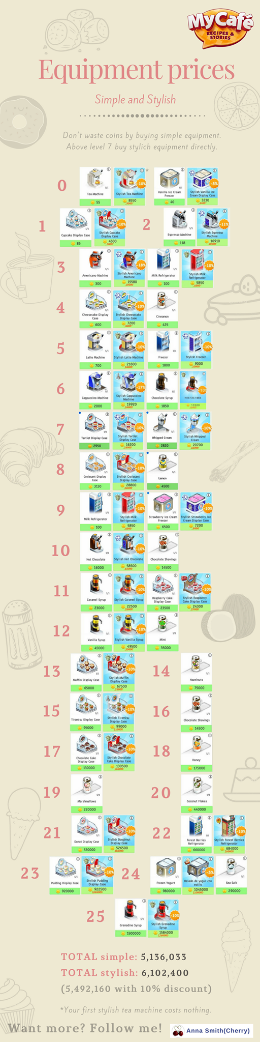 My Cafe Game Equipment Prices #mycafegame #mycafeprices