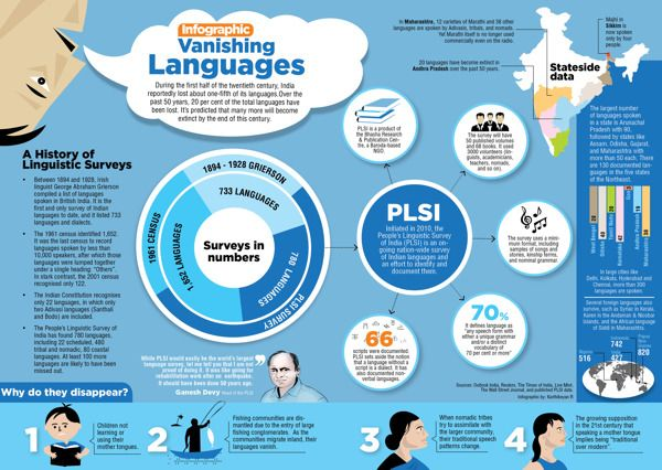 Vanishing Languages Your Human Geography Dissertation