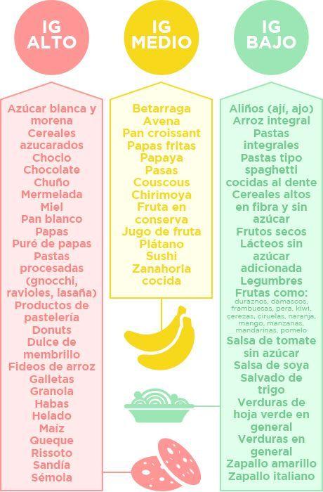 Clínica Las Condes índice Glicémico De Los Alimentos Tabla Nutricional De Alimentos Nutrición Alimentos Para Diabeticos