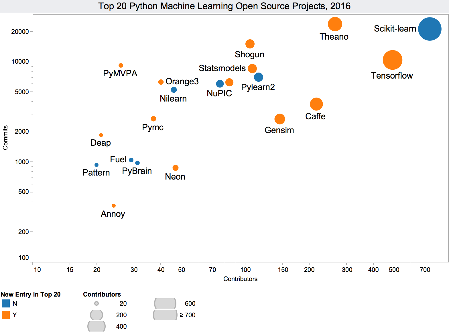 the5: Top 20 #Python Machine Learning Open Source Projects, updated