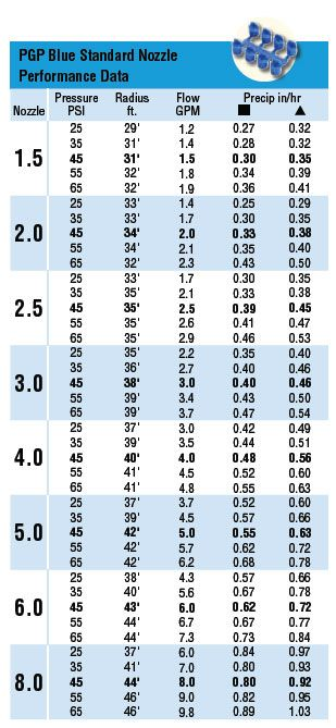 Hunter PGP Blue Standard Nozzle Performance Chart