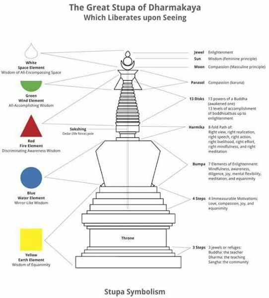 Stupa End Of Line Pinterest Buddhism Tibet And Hinduism
