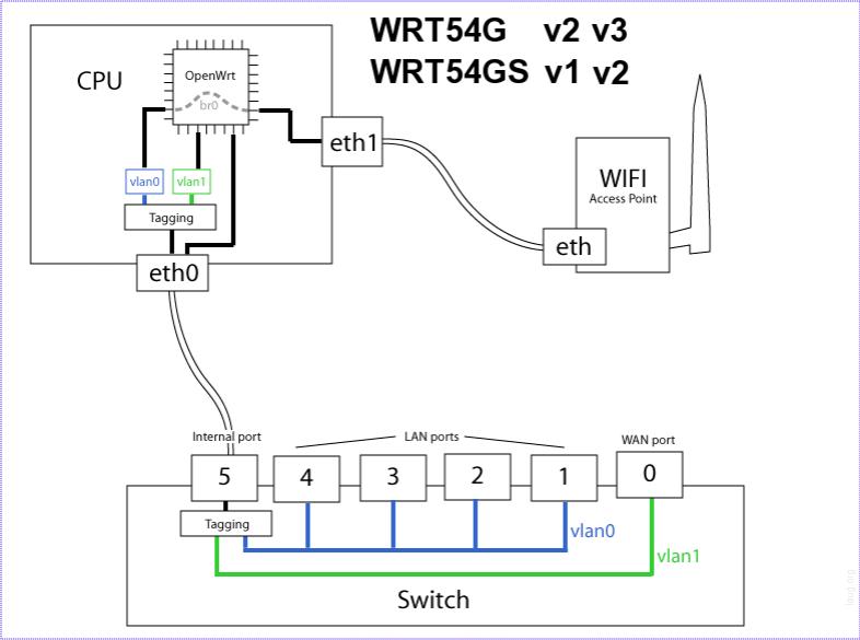 linksys wrt54g manual