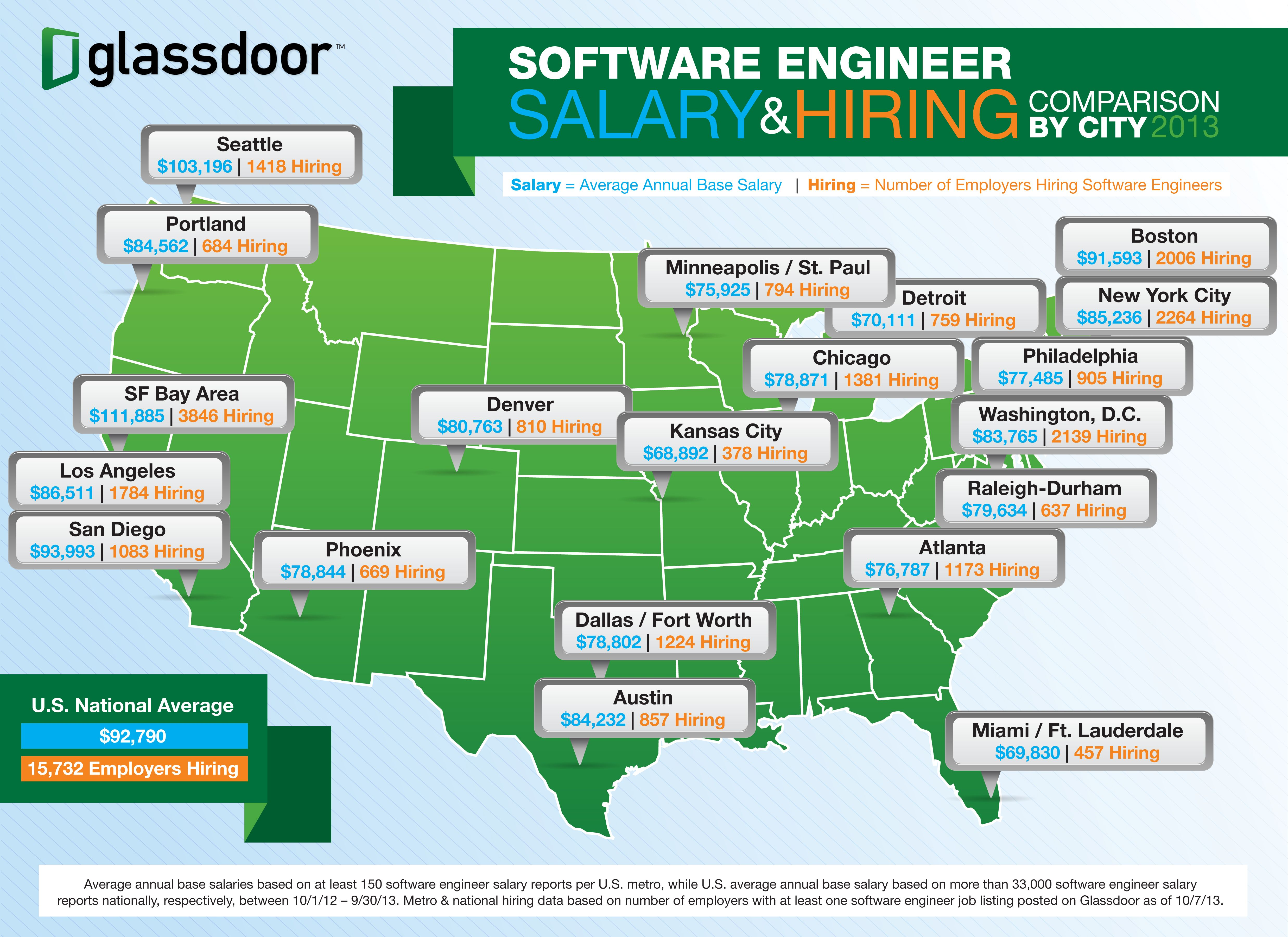 Pin By Kate Rhodes On Infographics Software Engineer Engineering Career Development