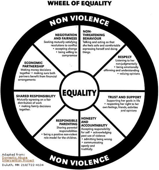 Equality Wheel :)