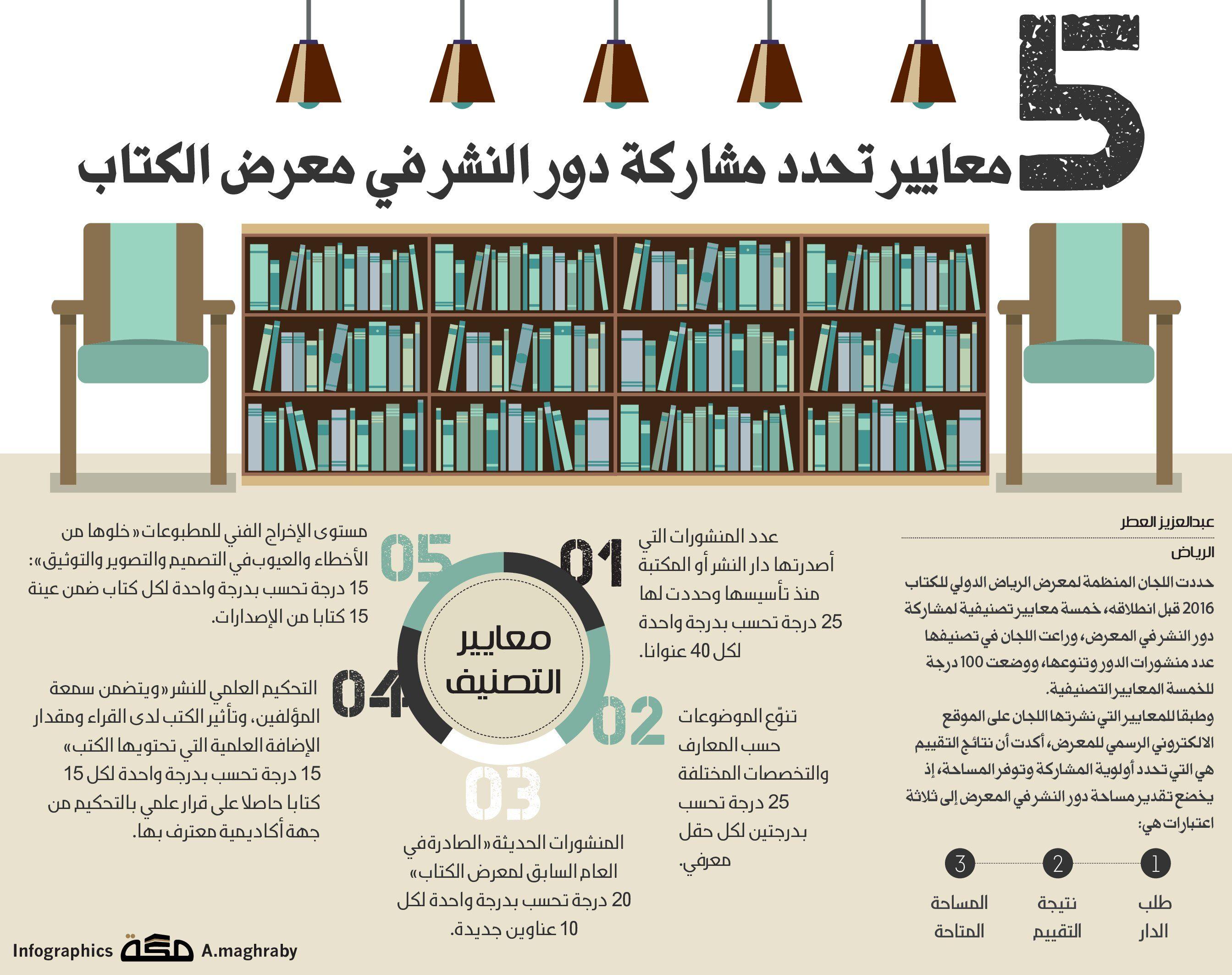 5 معايير تحدد مشاركة دور النشر في معرض الكتاب صحيفة مكة انفوجرافيك قراءة Infographic Magazine Rack Rack