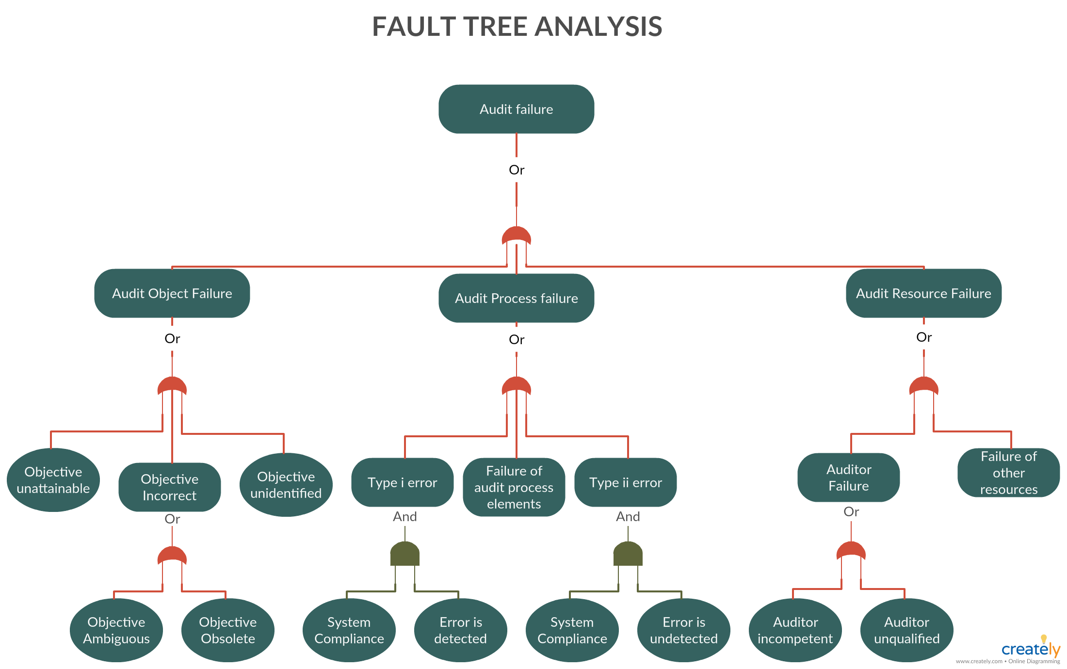 fault tree analysis diagram fault tree analysis is a top down deductive failure analysis in which an undesired state of a system is analyzed using  [ 2200 x 1380 Pixel ]