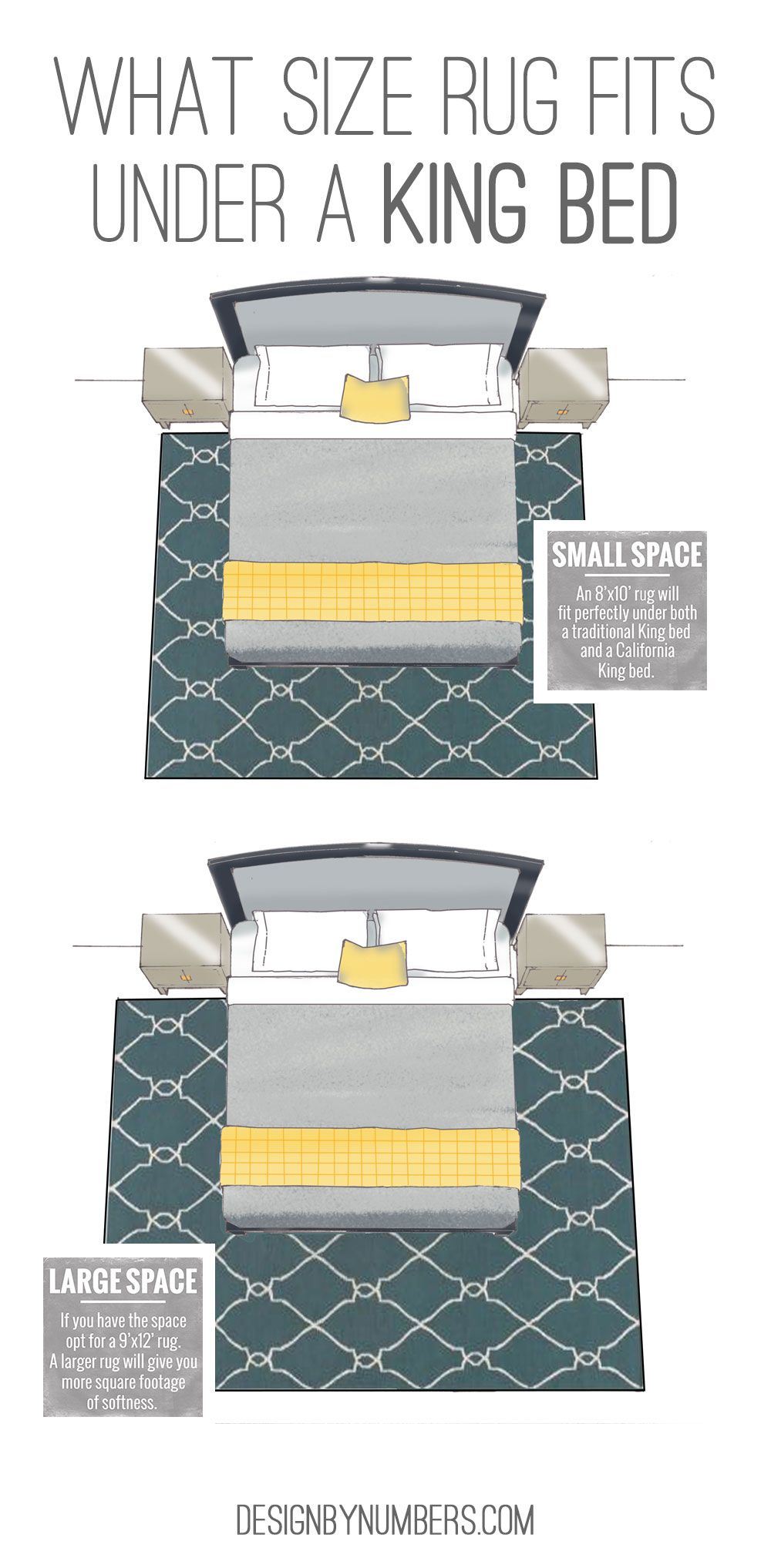 what size rug fits under a king bed design by numbers living