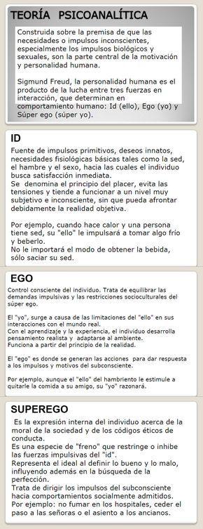 Teoria Psicoanalitica Sigmund Freud Teoria Psicoanalitica Infografia Psicologia Psicologia
