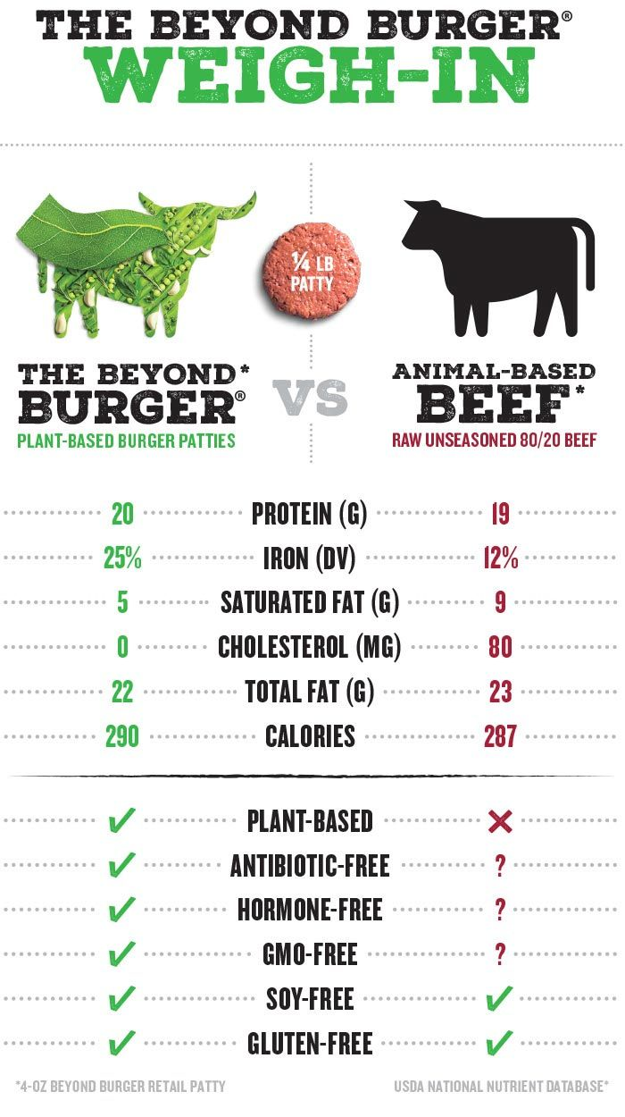 About Beyond Meat | Beyond Meat - The Future of Protein ...
