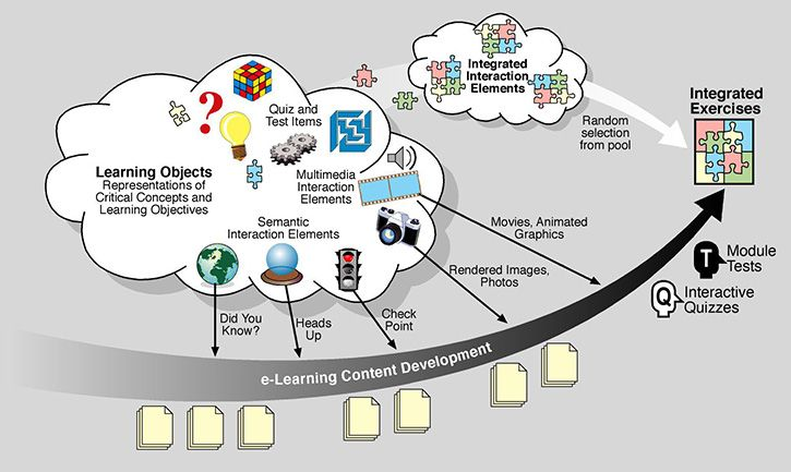 E learning diagram e learning pinterest diagram e learning diagram malvernweather Choice Image
