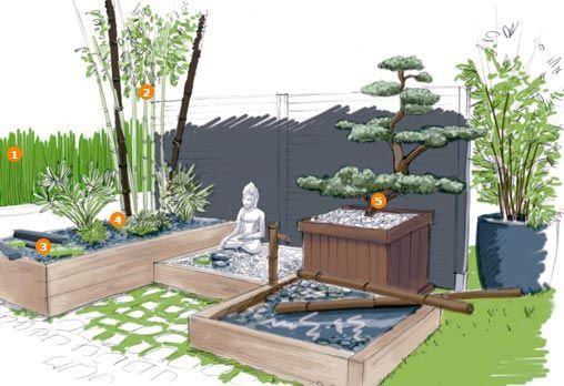 Jardin zen ext rieur et plantes vertes jardin macetas jardiner a et dise o de jardin - Deco jardin chinois poitiers ...