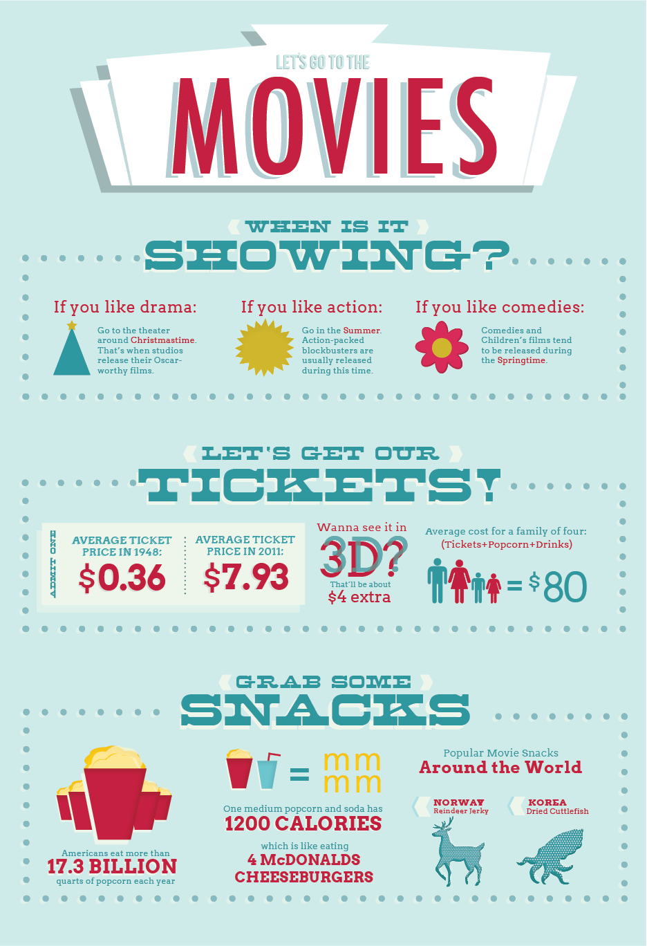 Movie Infographic. Made by yours truly. | Design Inspiration ...