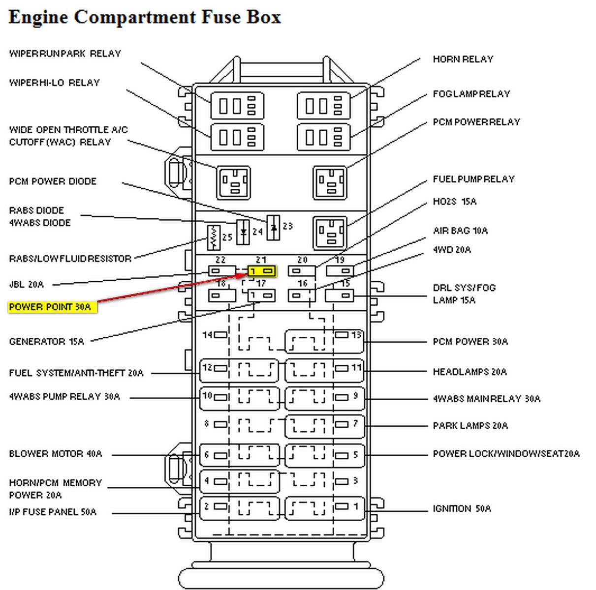 94 Ford Ranger Fuse Panel Diagram