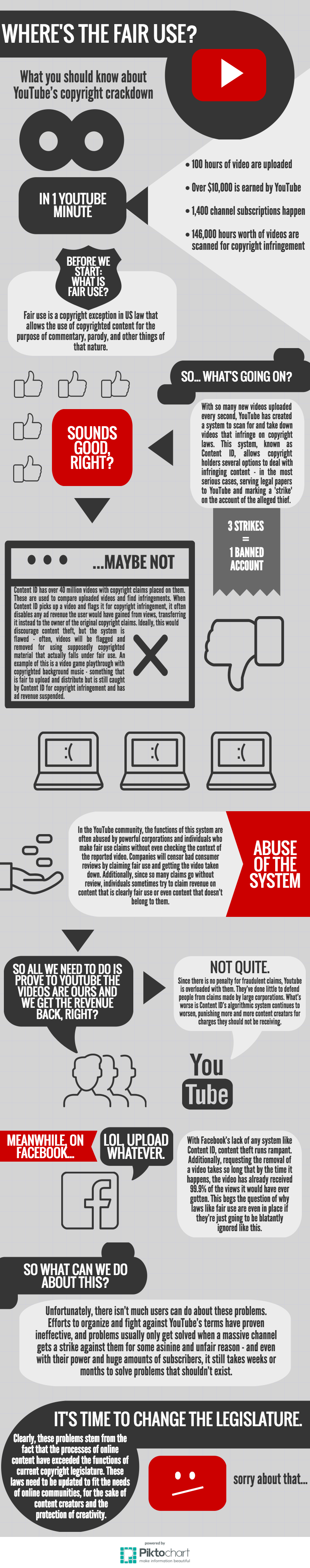 Pin by Raja Koppula on Infographics | Fair use, Infographic