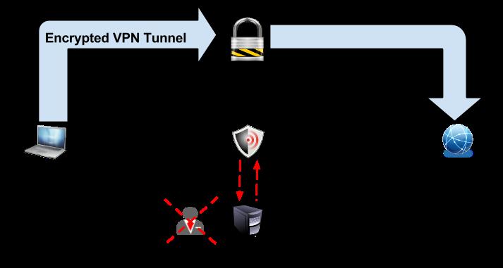 How To Find Vpn Server Address
