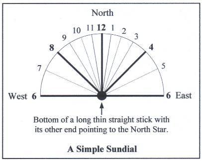 How To Build A Simple Sundial Sundial Garden Deco Garden Whimsy