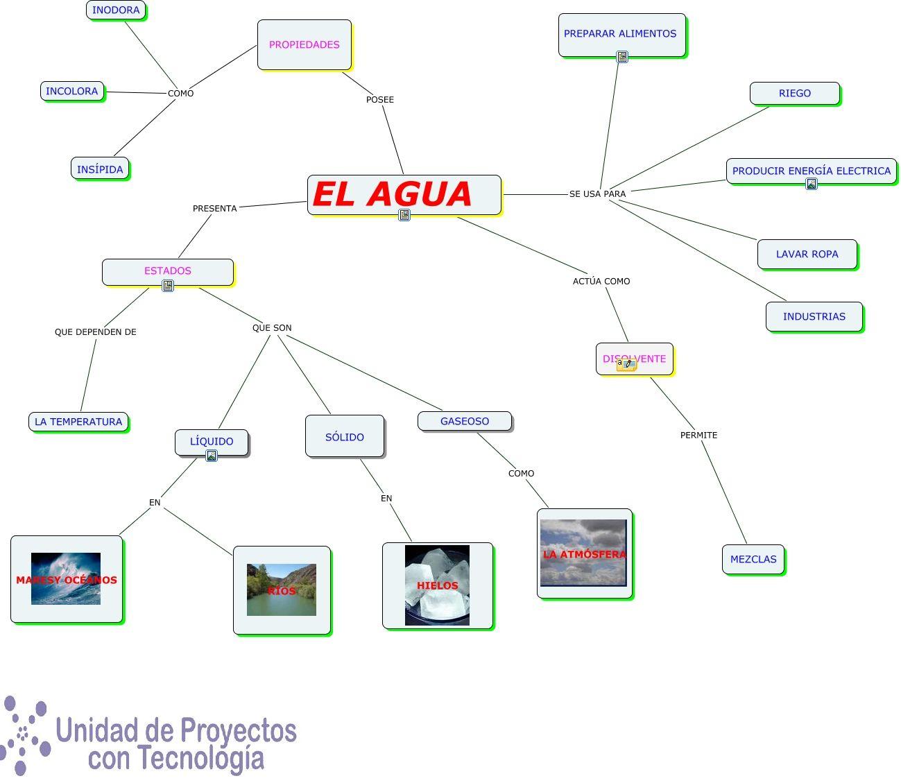Mapa Conceptual El Agua Mapa Conceptual Mapas Y