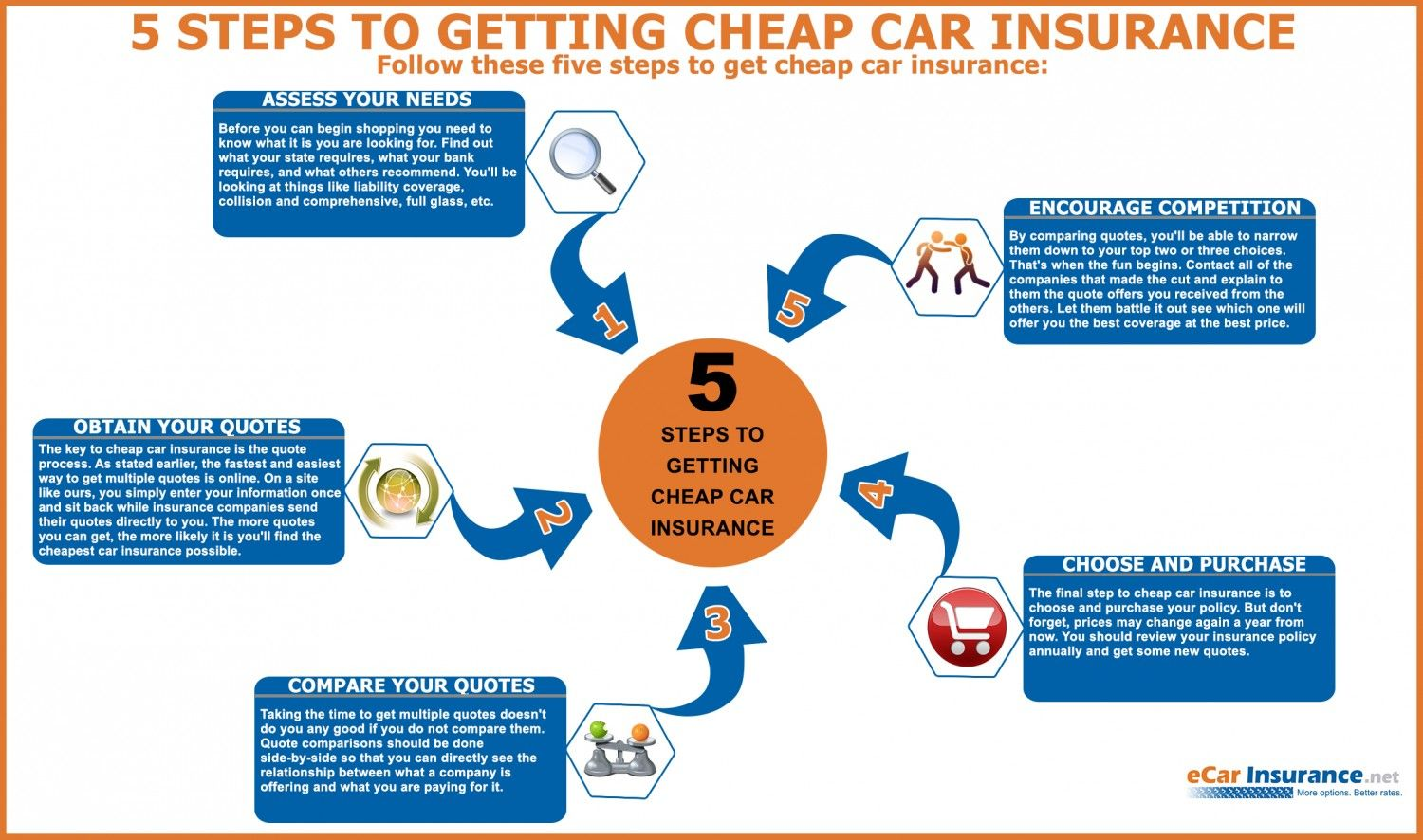 Auto Insurance Quote Comparison 5 Steps To Getting Cheap Car Insurance #infographic  Car And Motor