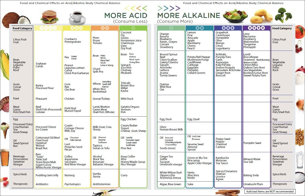 Most Fruits And Vegetables Soybeans And Tofu And Some Nuts Seeds And Legumes Are Alkaline Promoting Foods Alkaline Foods Chart Alkaline Diet Cancer Recipes