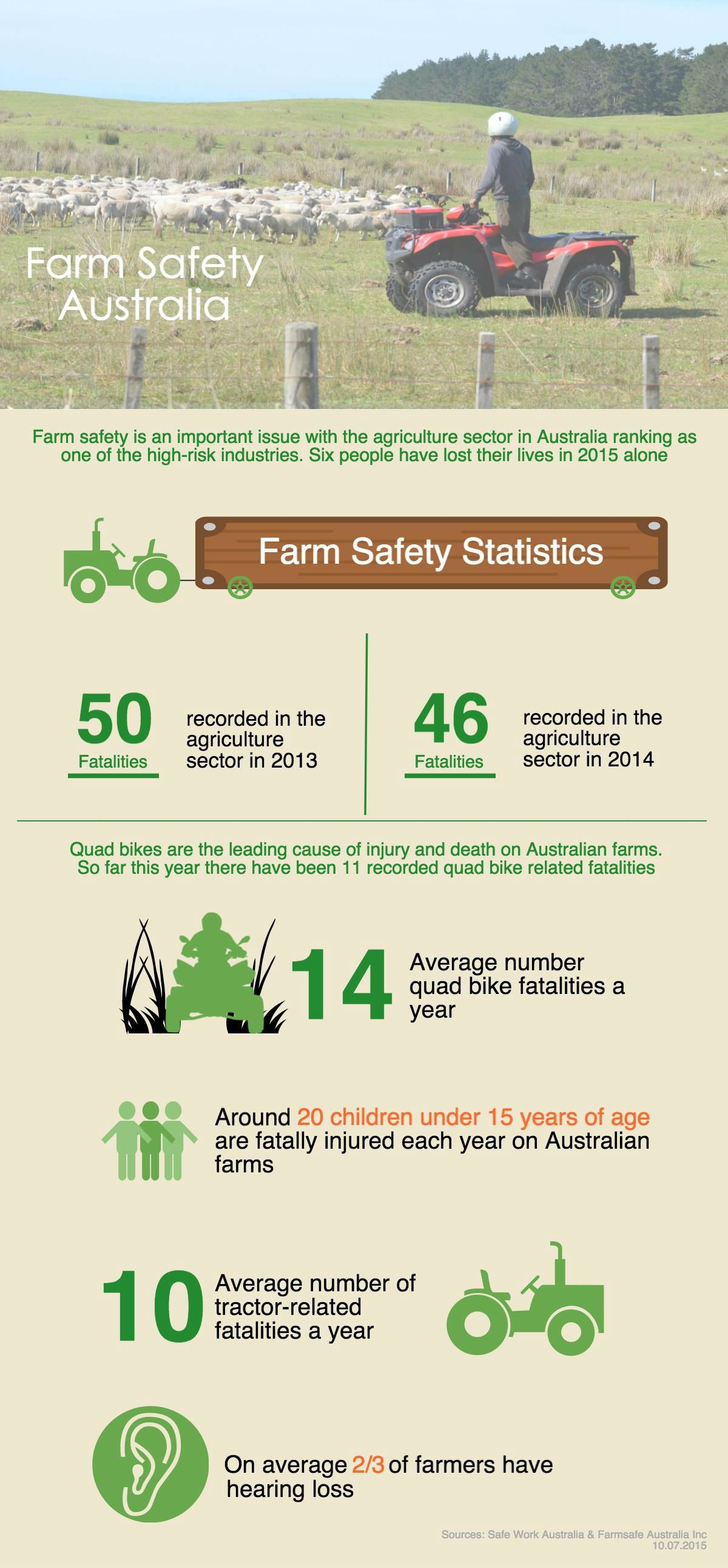Farm Safety Week Infographic