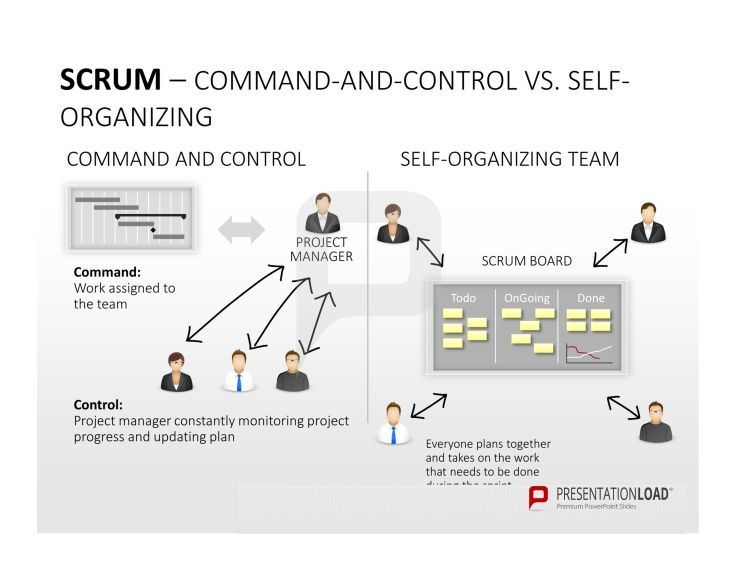 Scrum product management this comparison shows you the for Sdlc vs scrum