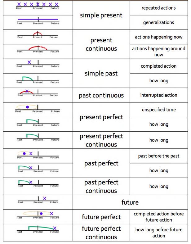 Verb tense timelines english grammar also esl pinterest rh