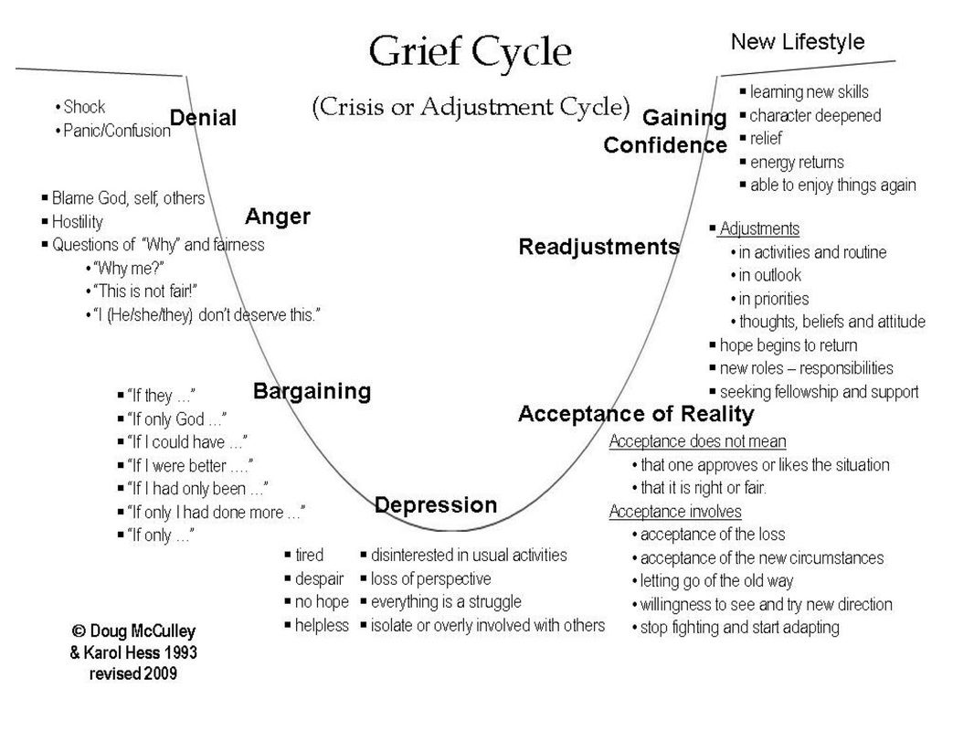 Basic Grief Cycle Illustration